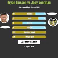 Bryan Linssen vs Joey Veerman h2h player stats