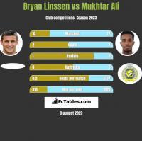 Bryan Linssen vs Mukhtar Ali h2h player stats