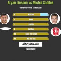 Bryan Linssen vs Michal Sadilek h2h player stats