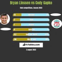 Bryan Linssen vs Cody Gapko h2h player stats