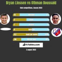 Bryan Linssen vs Othman Boussaid h2h player stats