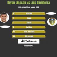 Bryan Linssen vs Luis Sinisterra h2h player stats