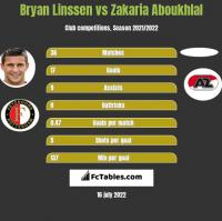 Bryan Linssen vs Zakaria Aboukhlal h2h player stats