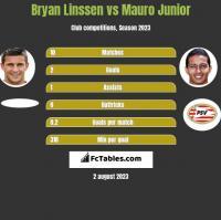 Bryan Linssen vs Mauro Junior h2h player stats