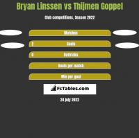 Bryan Linssen vs Thijmen Goppel h2h player stats
