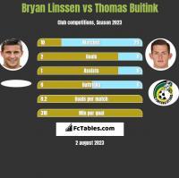 Bryan Linssen vs Thomas Buitink h2h player stats