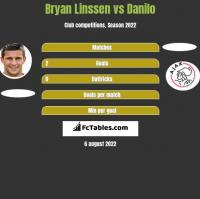 Bryan Linssen vs Danilo h2h player stats