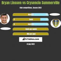 Bryan Linssen vs Crysencio Summerville h2h player stats