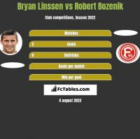 Bryan Linssen vs Robert Bozenik h2h player stats