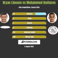 Bryan Linssen vs Mohammed Ihattaren h2h player stats