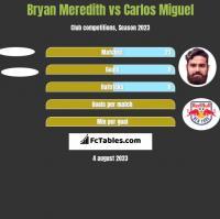 Bryan Meredith vs Carlos Miguel h2h player stats