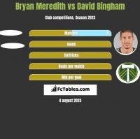Bryan Meredith vs David Bingham h2h player stats
