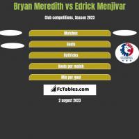 Bryan Meredith vs Edrick Menjivar h2h player stats