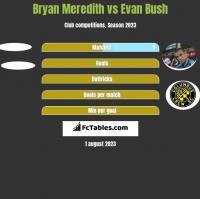 Bryan Meredith vs Evan Bush h2h player stats