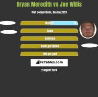 Bryan Meredith vs Joe Willis h2h player stats