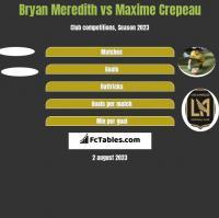 Bryan Meredith vs Maxime Crepeau h2h player stats