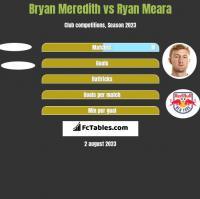 Bryan Meredith vs Ryan Meara h2h player stats