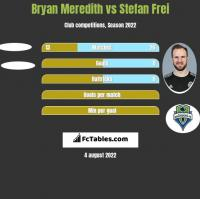 Bryan Meredith vs Stefan Frei h2h player stats