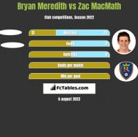 Bryan Meredith vs Zac MacMath h2h player stats