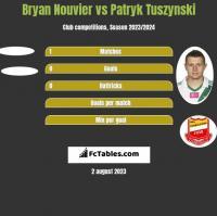 Bryan Nouvier vs Patryk Tuszynski h2h player stats