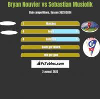 Bryan Nouvier vs Sebastian Musiolik h2h player stats