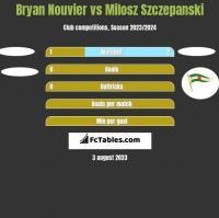 Bryan Nouvier vs Milosz Szczepanski h2h player stats