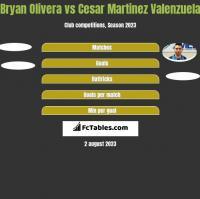 Bryan Olivera vs Cesar Martinez Valenzuela h2h player stats