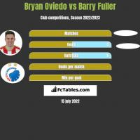 Bryan Oviedo vs Barry Fuller h2h player stats