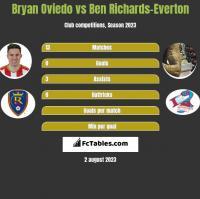 Bryan Oviedo vs Ben Richards-Everton h2h player stats