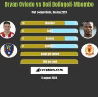 Bryan Oviedo vs Boli Bolingoli-Mbombo h2h player stats