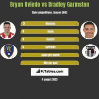 Bryan Oviedo vs Bradley Garmston h2h player stats