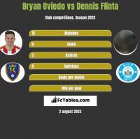 Bryan Oviedo vs Dennis Flinta h2h player stats