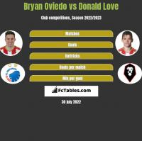 Bryan Oviedo vs Donald Love h2h player stats