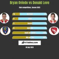 Bryan Oviedo vs Donald Love h2h player stats