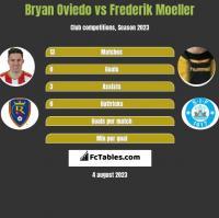 Bryan Oviedo vs Frederik Moeller h2h player stats