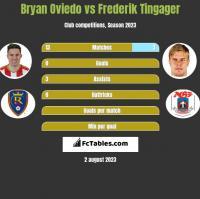 Bryan Oviedo vs Frederik Tingager h2h player stats