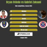 Bryan Oviedo vs Gabriel Zakuani h2h player stats
