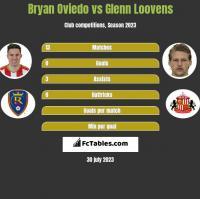 Bryan Oviedo vs Glenn Loovens h2h player stats