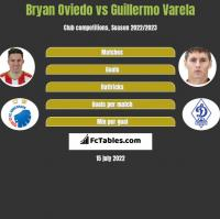 Bryan Oviedo vs Guillermo Varela h2h player stats