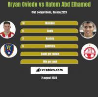 Bryan Oviedo vs Hatem Abd Elhamed h2h player stats