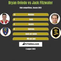 Bryan Oviedo vs Jack Fitzwater h2h player stats