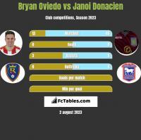 Bryan Oviedo vs Janoi Donacien h2h player stats