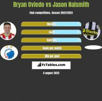 Bryan Oviedo vs Jason Naismith h2h player stats