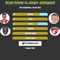 Bryan Oviedo vs Jesper Juelsgaard h2h player stats
