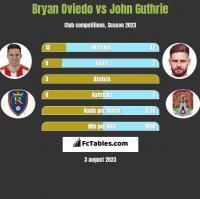 Bryan Oviedo vs John Guthrie h2h player stats