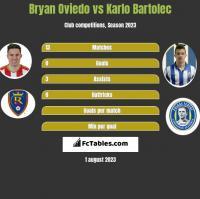 Bryan Oviedo vs Karlo Bartolec h2h player stats