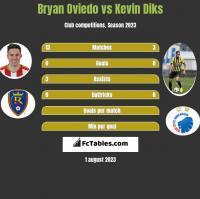 Bryan Oviedo vs Kevin Diks h2h player stats