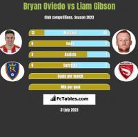Bryan Oviedo vs Liam Gibson h2h player stats