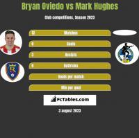 Bryan Oviedo vs Mark Hughes h2h player stats