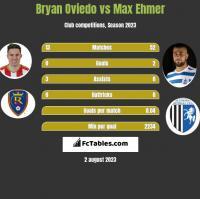 Bryan Oviedo vs Max Ehmer h2h player stats